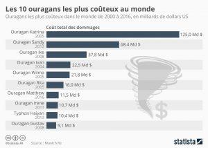 Ouragans_les_plus_couteux_au_monde