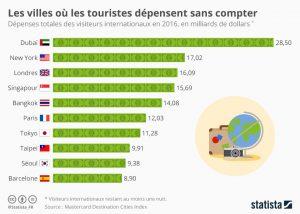 Villes_ou_les_touristes_depensent le plus
